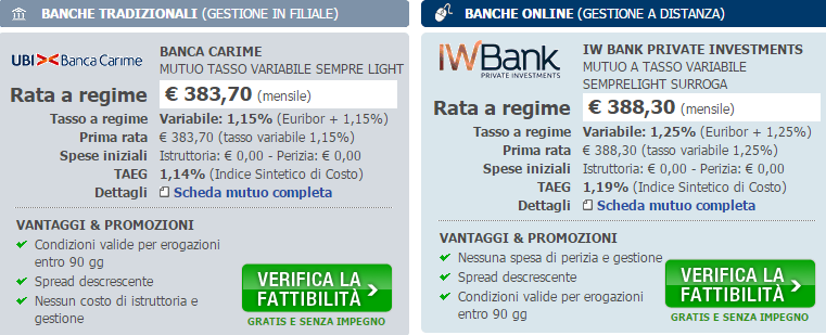 mutuionline surroga