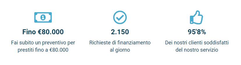 miglior prestito 3000 euro