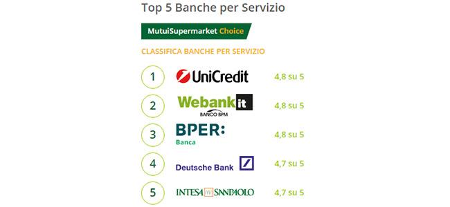 migliori mutui banche